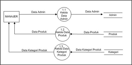 Analisis dan perancangan sistem informasi penjualan lukman el dfd level 2 proses 1 ccuart Choice Image