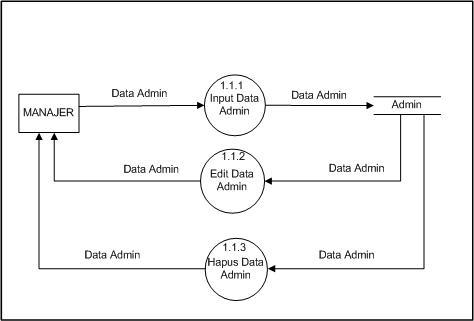 Analisis dan perancangan sistem informasi penjualan lukman el dfd level 3 proses 1 ccuart Images