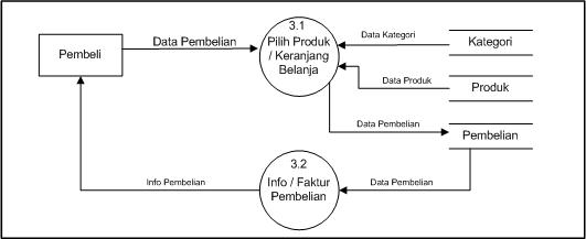 Analisis dan perancangan sistem informasi penjualan lukman el dfd level level 2 proses 3 ccuart Images