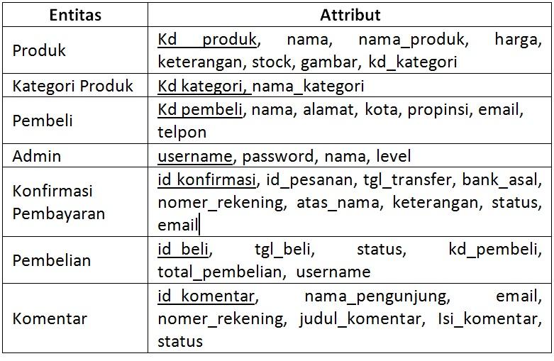Analisis dan perancangan sistem informasi penjualan lukman el diagram konteks ccuart Choice Image